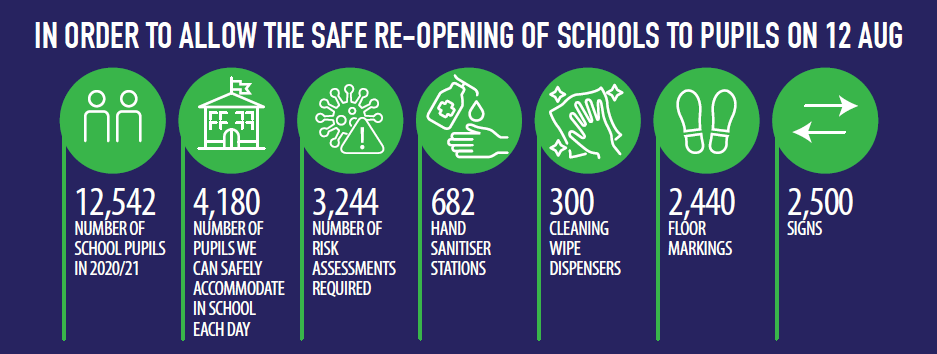 12,542 pupils in 2020/21, 4,180 pupils we can safely accommodate in school each day, 3,244 risk assessments required, 682 hand sanitiser stations, 300 cleaning wipe dispensers, 2,440 floor markings, 2,500 signs